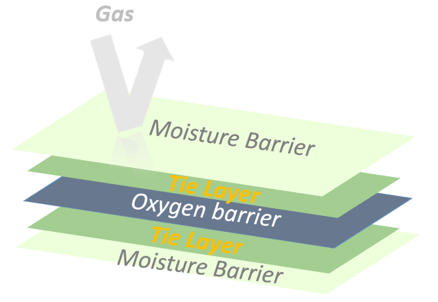 Tie layer in multilayer barrier film