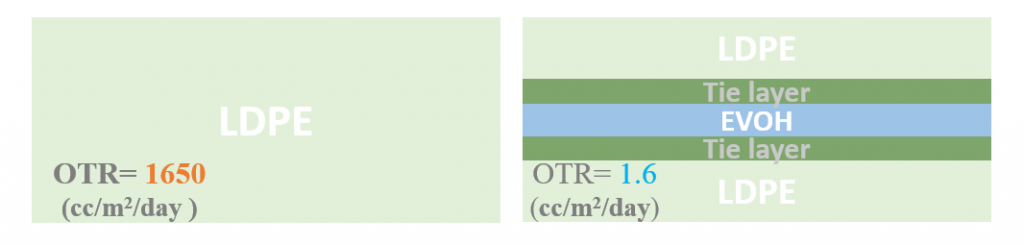 Comparison of OTR (Oxygen Transmission Rate) between single layer and multilayer film