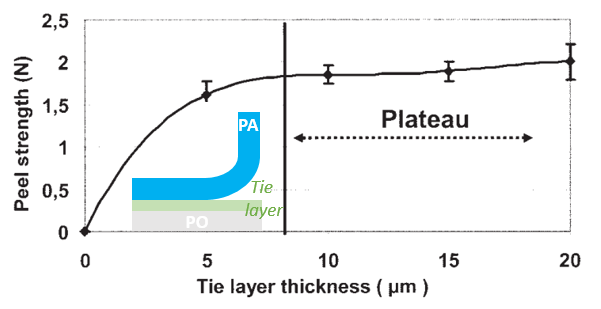 Peel strength as a function of tie layer thickness