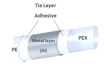 Tie layer adhesive in PEX-Al pipe