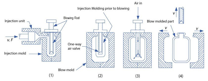Injection blow molding process steps