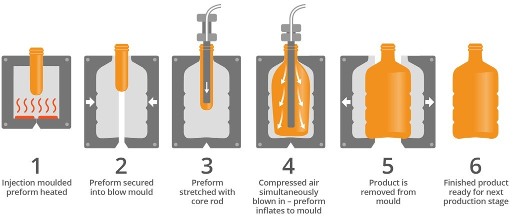 Injection stretch blow molding process steps