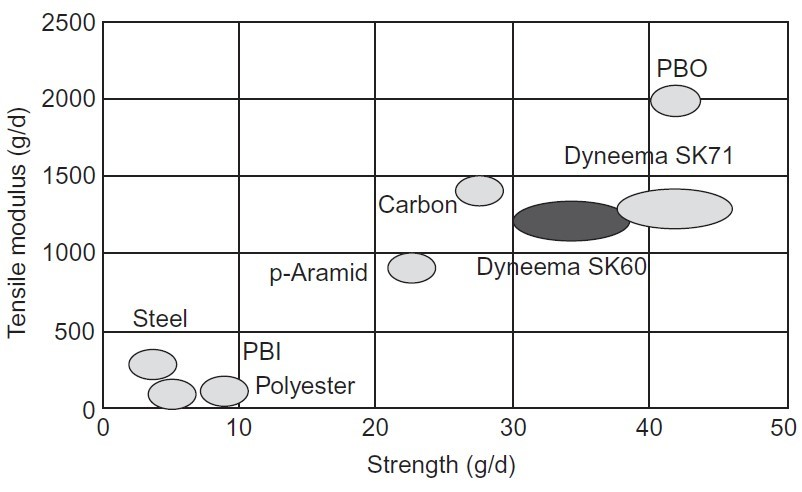 Comparison of modulus and strength of Zylon® or PBO with other high performance fibers