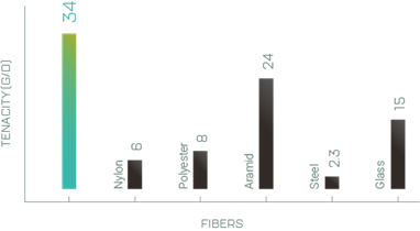 Figure 6. Comparison of the strength of Spectra® with other fibers