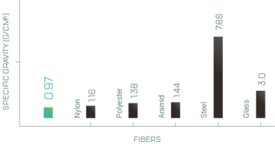 Comparison of Spectra® density with other fibers