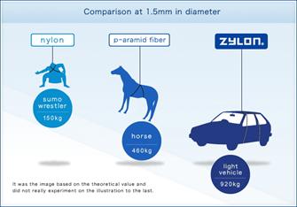 Ultra strength of Zylon® fibers