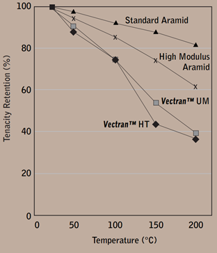 Comparison of strength of vectran™ at high temperatures with aramid fibers