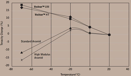 Comparison of strength of vectran™ at low temperatures with aramid fibers