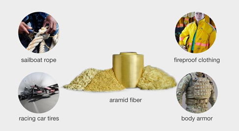 Different applications of aramid fibers