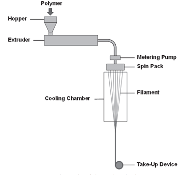 Figure 1. Schematic of melt spinning process