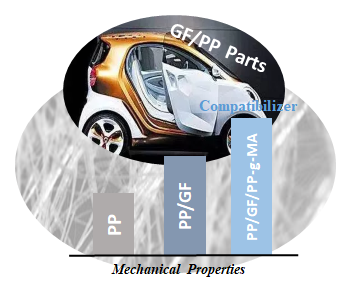 Effect of PP-g-MA on mechanical properties PP/GF
